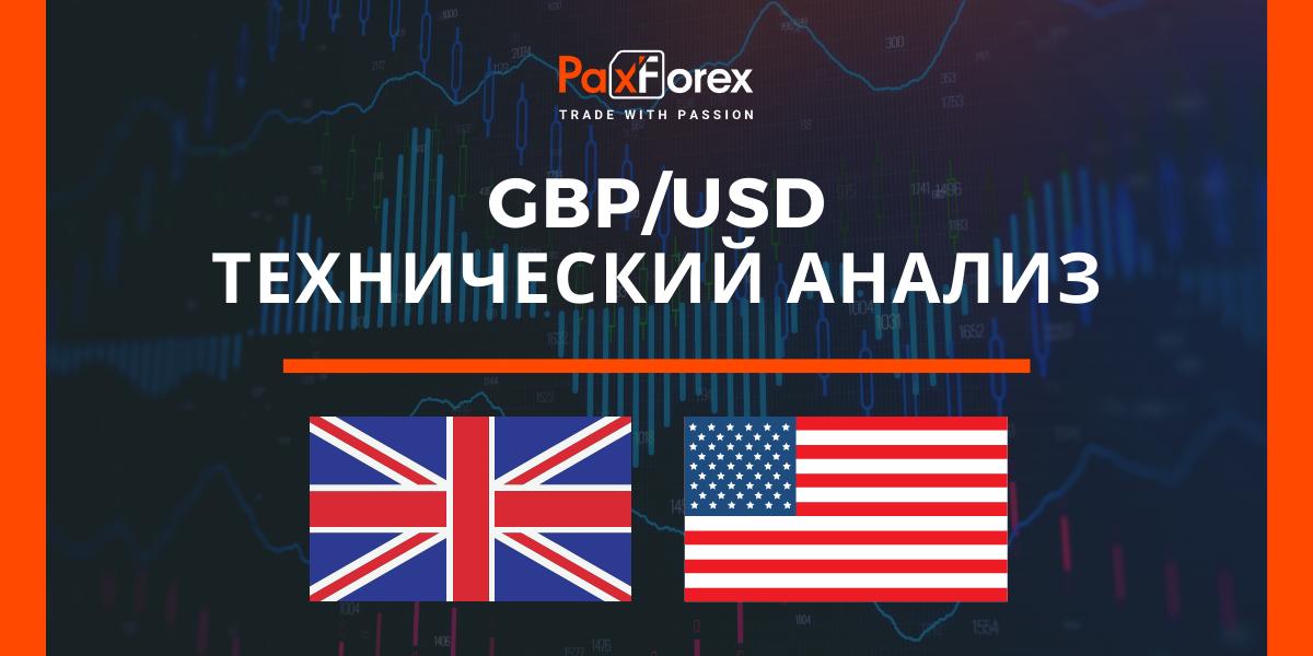 Технический Анализ Валютной Пары GBP/USD