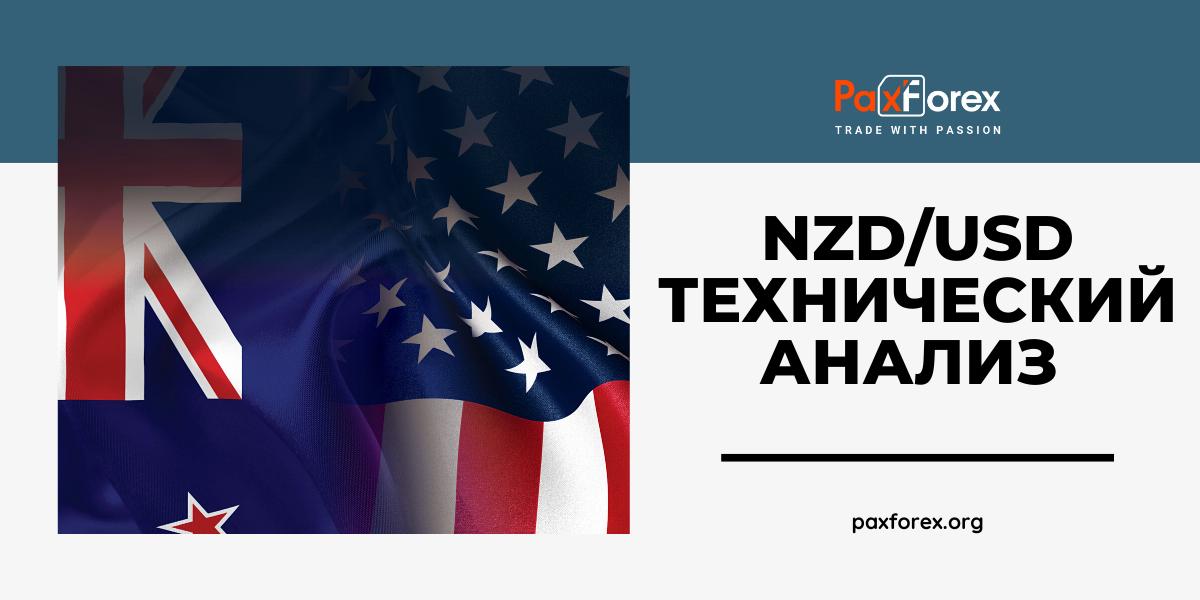 Технический Анализ Валютной Пары NZD/USD