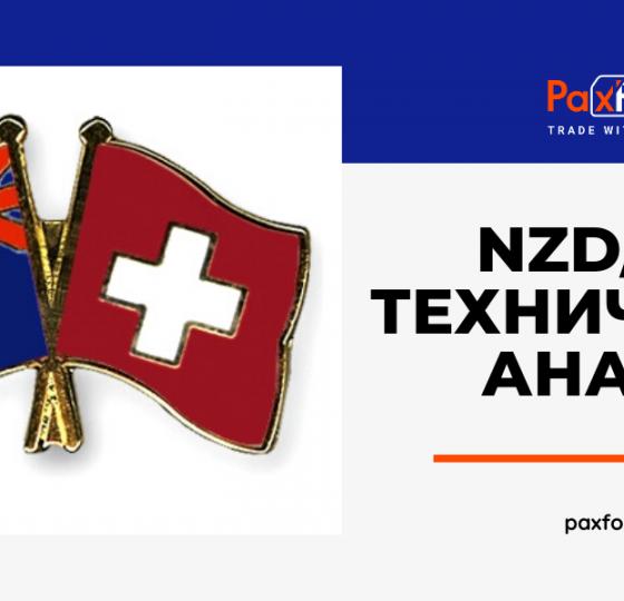 Технический Анализ Валютной Пары NZD/CHF1