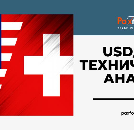 Технический Анализ Валютной Пары USD/CHF1