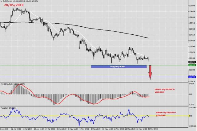 Аналитика и прогноз по (EUR JPY) Евро Японская иена