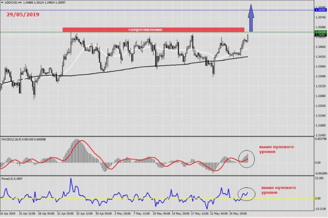 Прогноз и анализ USD/CAD на 29 Мая