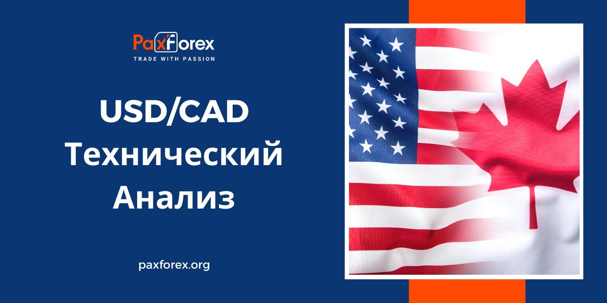 Технический Анализ Валютной Пары USD/CAD