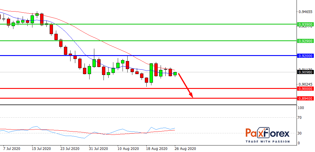 USD/CHF, D1